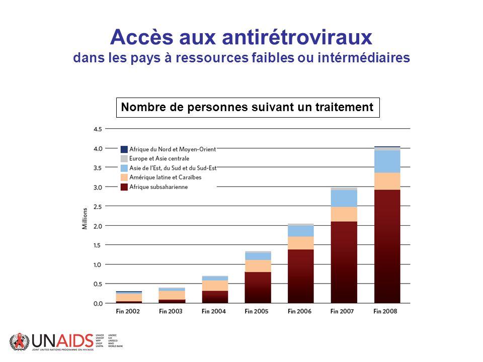 Accès aux antirétroviraux dans les pays à ressources faibles ou intérmédiaires Nombre de personnes suivant un traitement