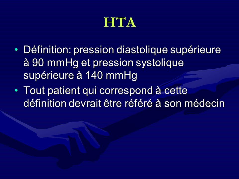 HTA Définition: pression diastolique supérieure à 90 mmHg et pression systolique supérieure à 140 mmHgDéfinition: pression diastolique supérieure à 90