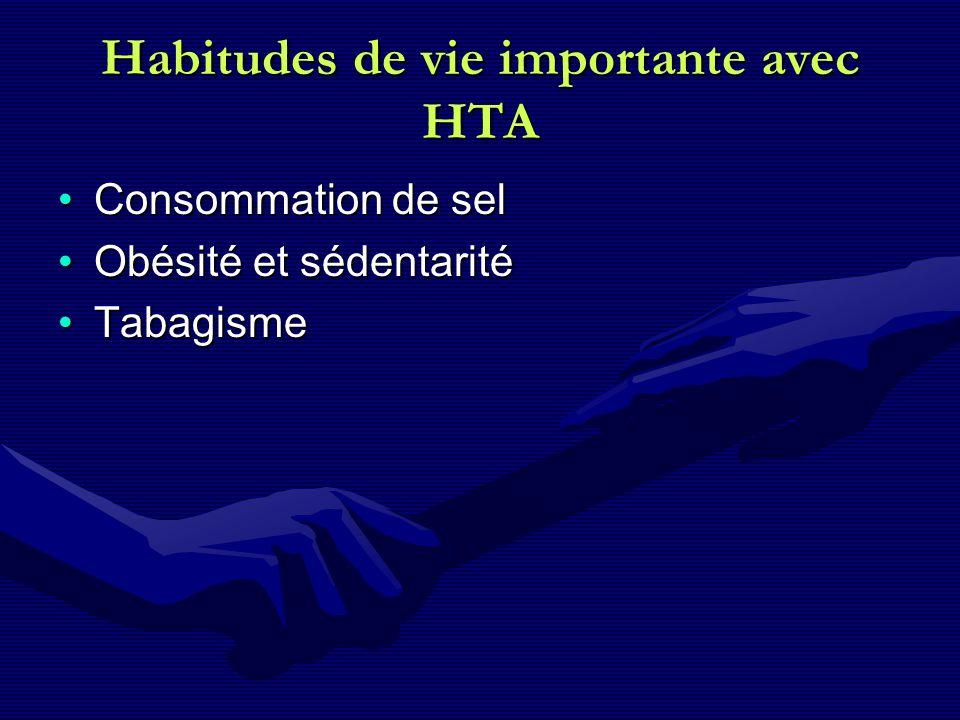 Habitudes de vie importante avec HTA Consommation de selConsommation de sel Obésité et sédentaritéObésité et sédentarité TabagismeTabagisme
