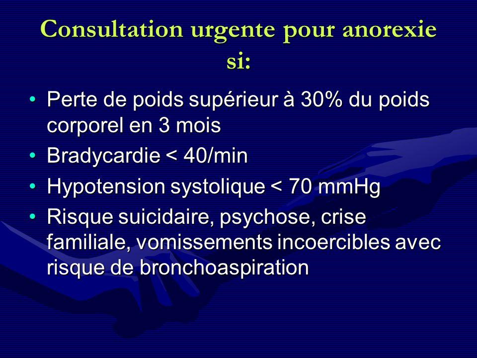 Consultation urgente pour anorexie si: Perte de poids supérieur à 30% du poids corporel en 3 moisPerte de poids supérieur à 30% du poids corporel en 3