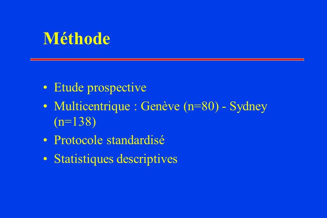 Méthode Etude prospective Multicentrique : Genève (n=80) - Sydney (n=138) Protocole standardisé Statistiques descriptives