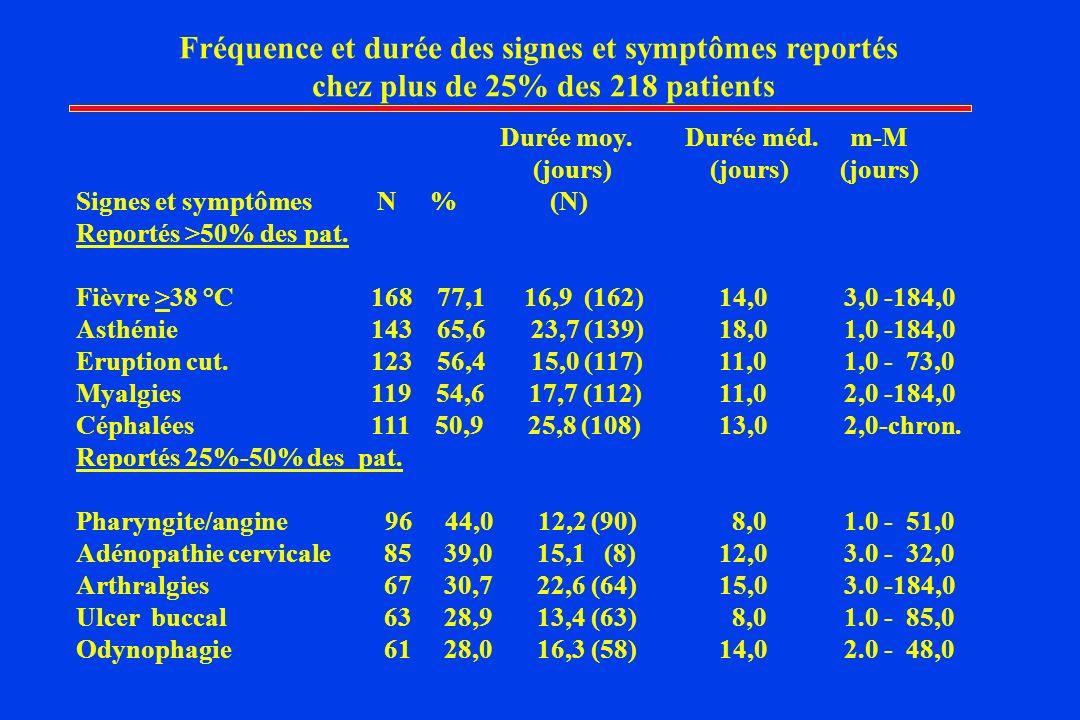 Fréquence et durée des signes et symptômes reportés chez plus de 25% des 218 patients Durée moy.