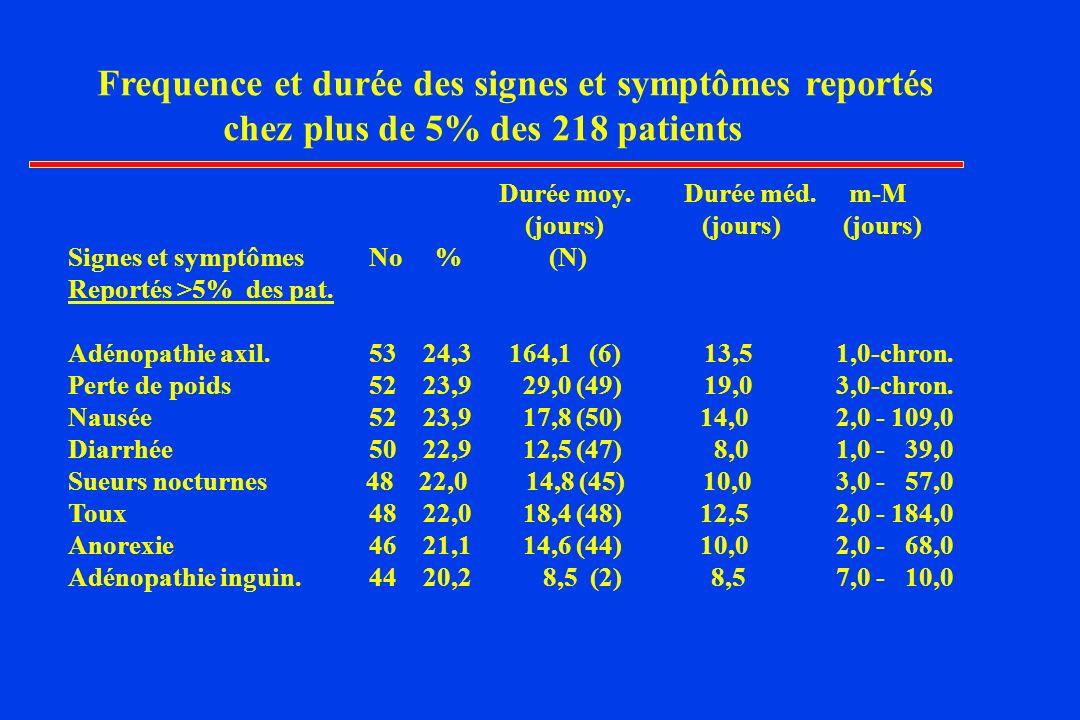 Frequence et durée des signes et symptômes reportés chez plus de 5% des 218 patients Durée moy.