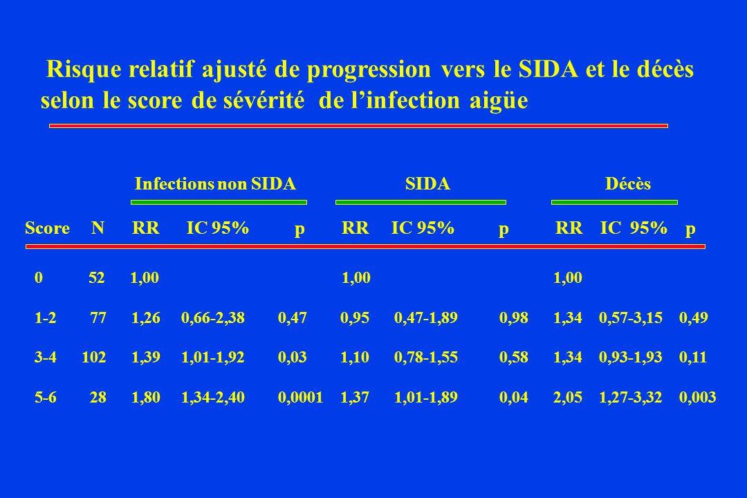 Risque relatif ajusté de progression vers le SIDA et le décès selon le score de sévérité de linfection aigüe Infections non SIDA SIDA Décès ScoreN RR IC 95% p RR IC 95% p RR IC 95% p 0 52 1,00 1,00 1,00 1-2 77 1,26 0,66-2,38 0,47 0,95 0,47-1,89 0,98 1,34 0,57-3,15 0,49 3-4 102 1,39 1,01-1,92 0,03 1,10 0,78-1,55 0,58 1,34 0,93-1,93 0,11 5-6 28 1,80 1,34-2,40 0,0001 1,37 1,01-1,89 0,04 2,05 1,27-3,32 0,003