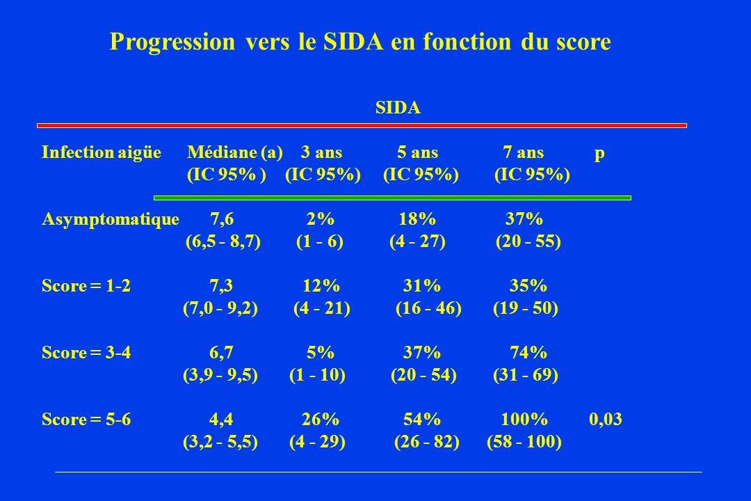 SIDA Infection aigüe Médiane (a) 3 ans 5 ans 7 ans p (IC 95% ) (IC 95%) (IC 95%) (IC 95%) Asymptomatique 7,6 2% 18% 37% (6,5 - 8,7) (1 - 6) (4 - 27) (20 - 55) Score = 1-2 7,3 12% 31% 35% (7,0 - 9,2) (4 - 21) (16 - 46) (19 - 50) Score = 3-4 6,7 5% 37% 74% (3,9 - 9,5) (1 - 10) (20 - 54) (31 - 69) Score = 5-6 4,4 26% 54% 100% 0,03 (3,2 - 5,5) (4 - 29) (26 - 82) (58 - 100) Progression vers le SIDA en fonction du score