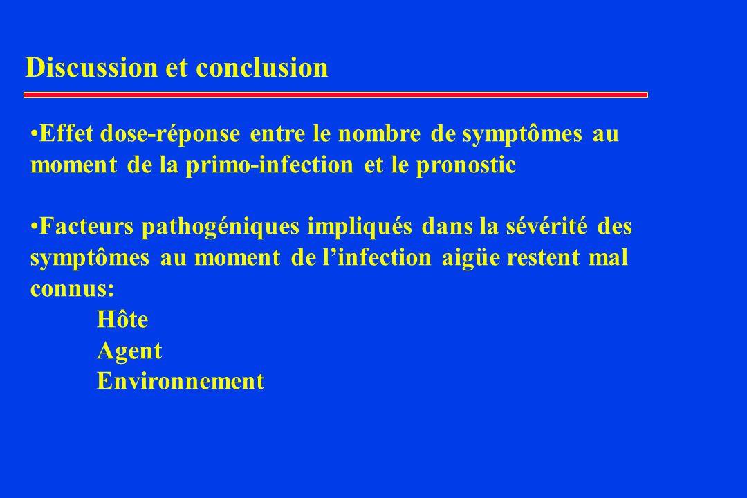 Discussion et conclusion Effet dose-réponse entre le nombre de symptômes au moment de la primo-infection et le pronostic Facteurs pathogéniques impliqués dans la sévérité des symptômes au moment de linfection aigüe restent mal connus: Hôte Agent Environnement