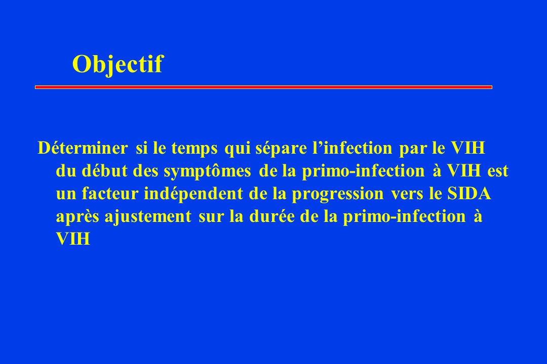 Objectif Déterminer si le temps qui sépare linfection par le VIH du début des symptômes de la primo-infection à VIH est un facteur indépendent de la progression vers le SIDA après ajustement sur la durée de la primo-infection à VIH