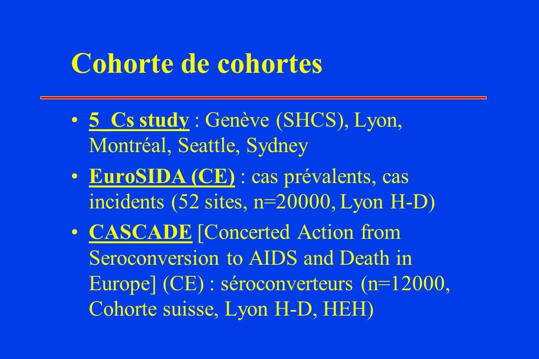 Cohorte de cohortes 5_Cs study : Genève (SHCS), Lyon, Montréal, Seattle, Sydney EuroSIDA (CE) : cas prévalents, cas incidents (52 sites, n=20000, Lyon H-D) CASCADE [Concerted Action from Seroconversion to AIDS and Death in Europe] (CE) : séroconverteurs (n=12000, Cohorte suisse, Lyon H-D, HEH)