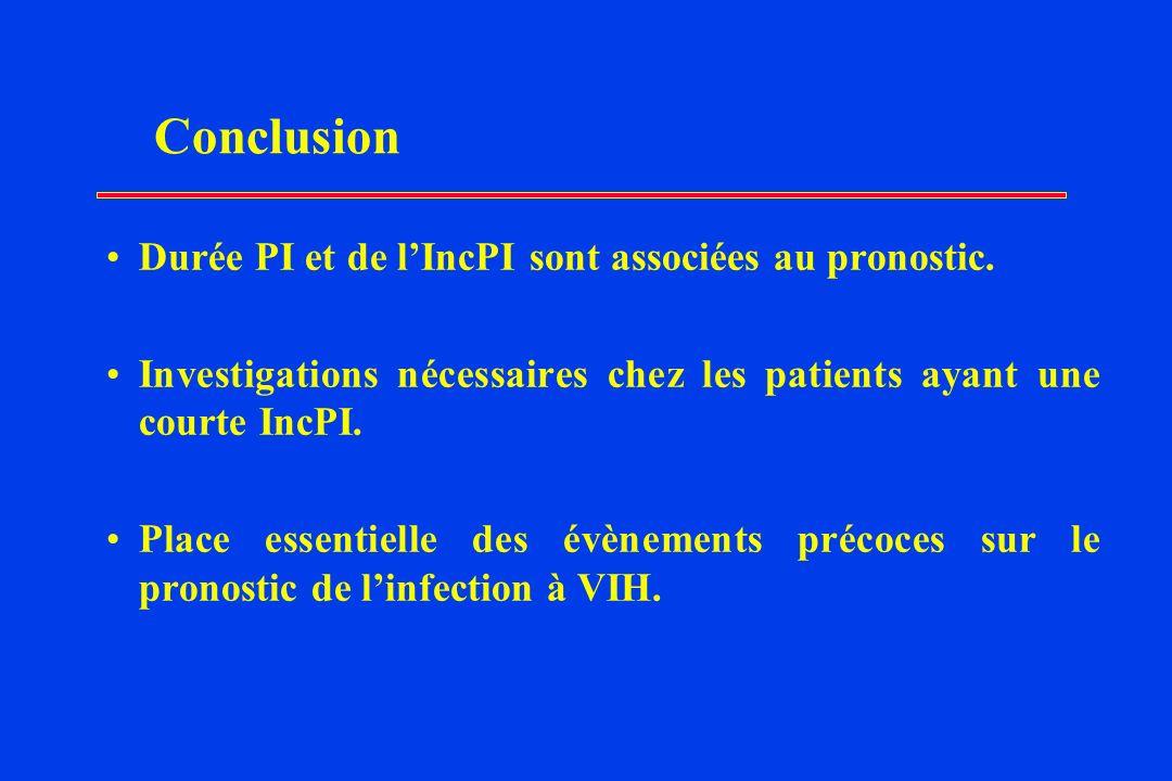 Conclusion Durée PI et de lIncPI sont associées au pronostic.