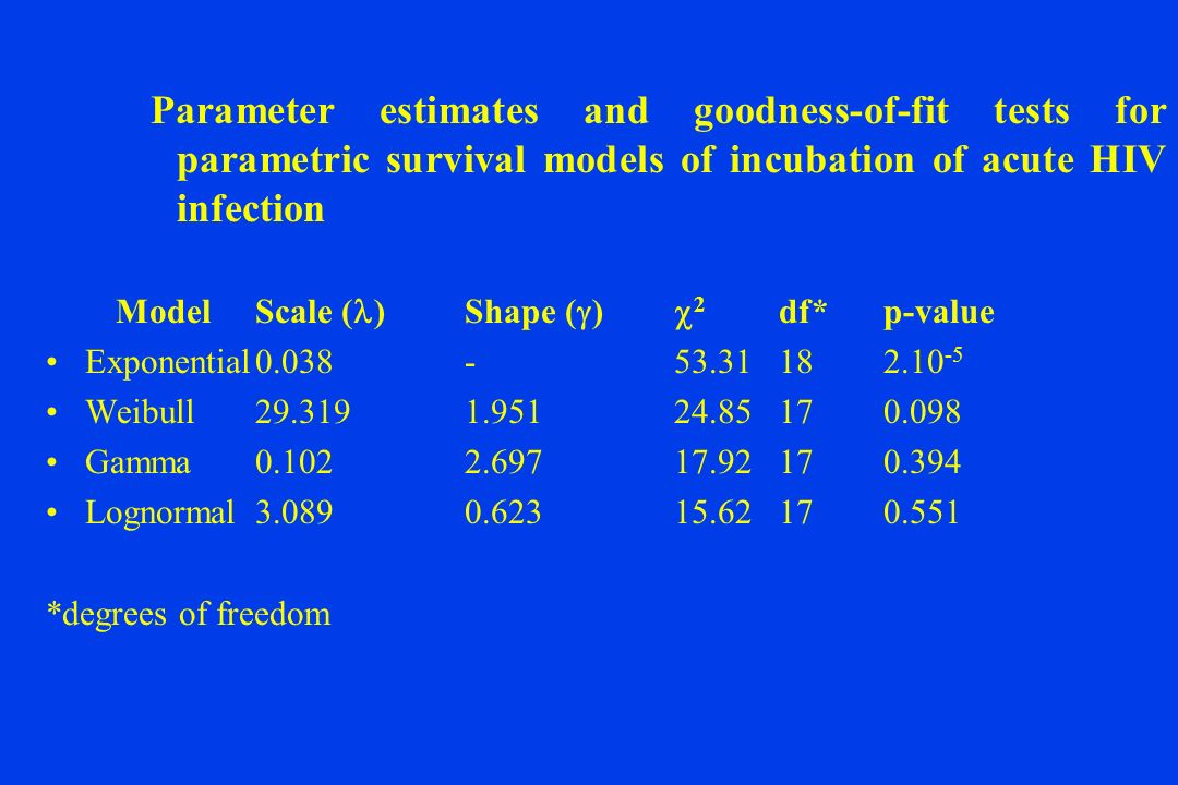 Parameter estimates and goodness-of-fit tests for parametric survival models of incubation of acute HIV infection ModelScale ( )Shape ( ) 2 df*p-value Exponential0.038-53.31182.10 -5 Weibull29.3191.95124.85170.098 Gamma0.1022.69717.92170.394 Lognormal3.0890.62315.62170.551 *degrees of freedom