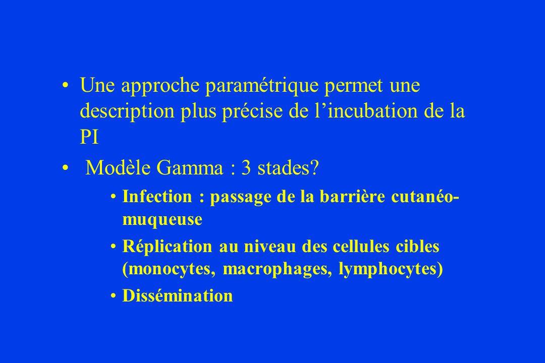 Une approche paramétrique permet une description plus précise de lincubation de la PI Modèle Gamma : 3 stades.