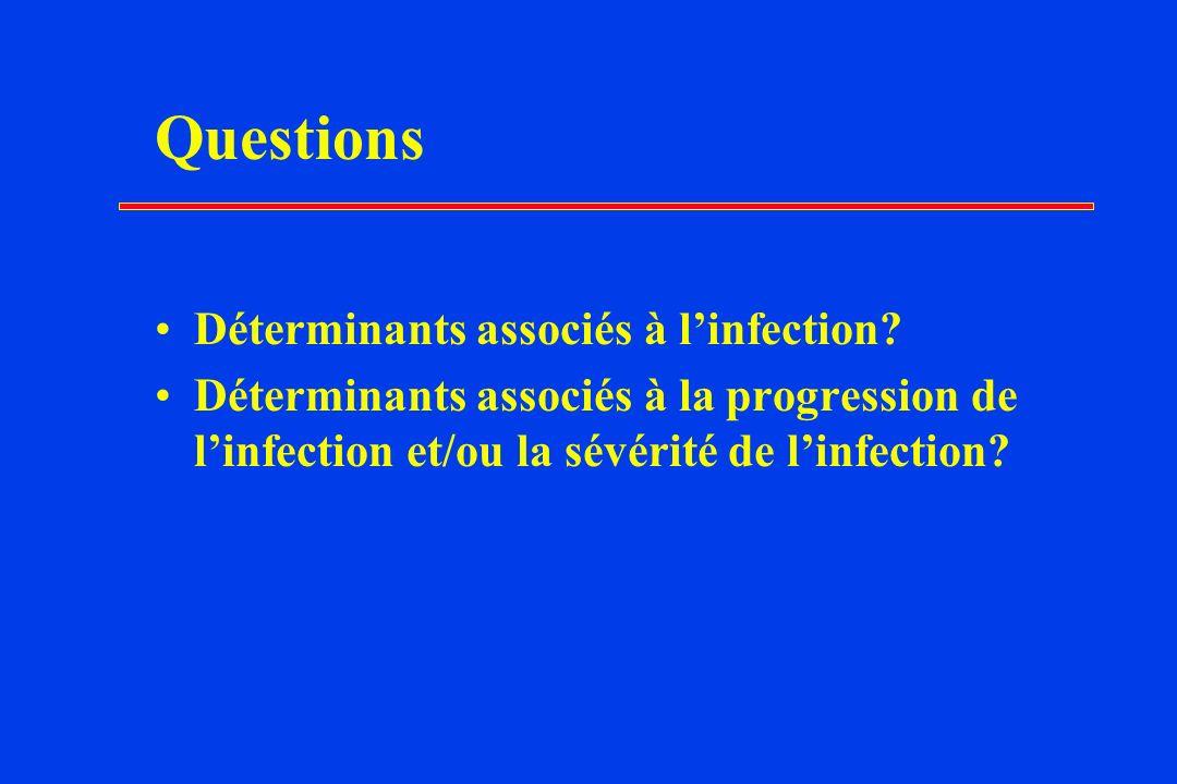 Questions Déterminants associés à linfection.