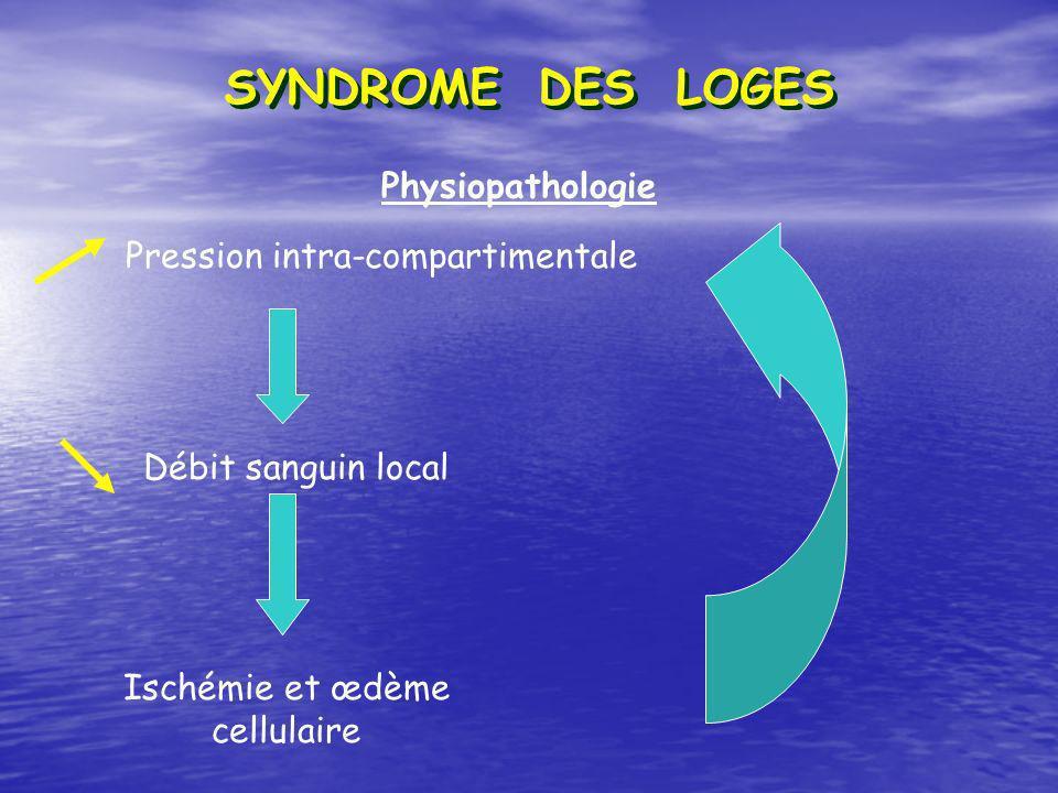 Pression intra-compartimentale Débit sanguin local Ischémie et œdème cellulaire Physiopathologie SYNDROME DES LOGES