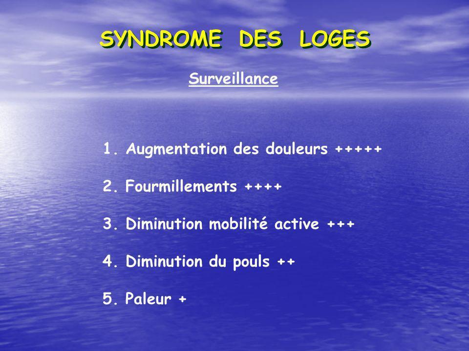 Surveillance SYNDROME DES LOGES 1. Augmentation des douleurs +++++ 2. Fourmillements ++++ 3. Diminution mobilité active +++ 4. Diminution du pouls ++