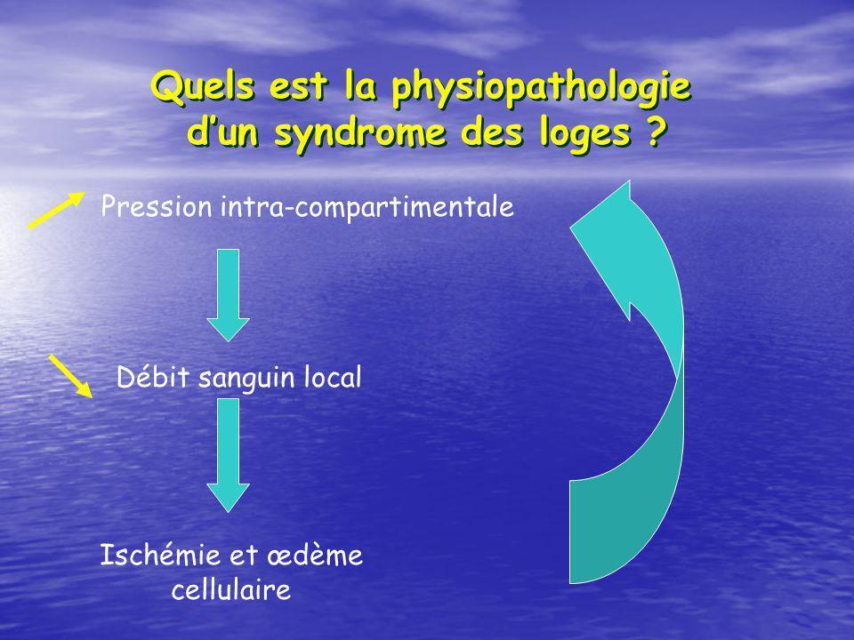Quels est la physiopathologie dun syndrome des loges ? Pression intra-compartimentale Débit sanguin local Ischémie et œdème cellulaire