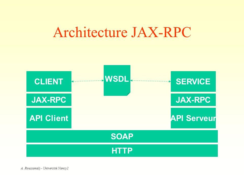 A. Roussanaly - Université Nancy2 Architecture JAX-RPC HTTP SOAP JAX-RPC API ClientAPI Serveur WSDL CLIENTSERVICE