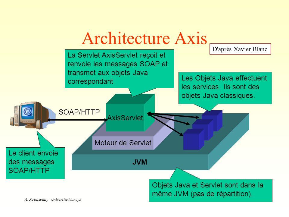 A. Roussanaly - Université Nancy2 Architecture Axis JVM Moteur de Servlet AxisServlet La Servlet AxisServlet reçoit et renvoie les messages SOAP et tr