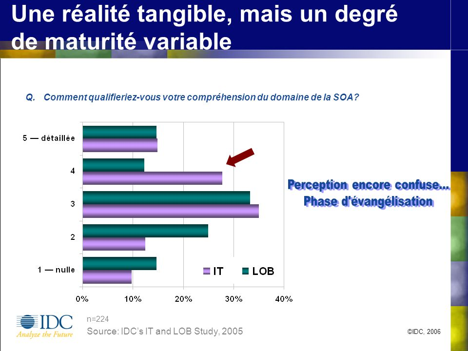 ©IDC, 2006 Une réalité tangible, mais un degré de maturité variable Q.Comment qualifieriez-vous votre compréhension du domaine de la SOA? Source: IDCs