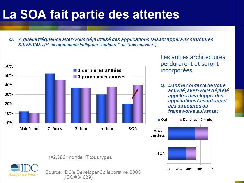 ©IDC, 2006 La SOA fait partie des attentes Les autres architectures perdureront et seront incorporées Q.Dans le contexte de votre activité, avez-vous