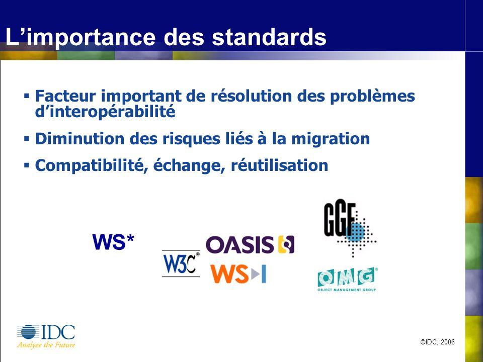 ©IDC, 2006 Limportance des standards Facteur important de résolution des problèmes dinteropérabilité Diminution des risques liés à la migration Compatibilité, échange, réutilisation WS*