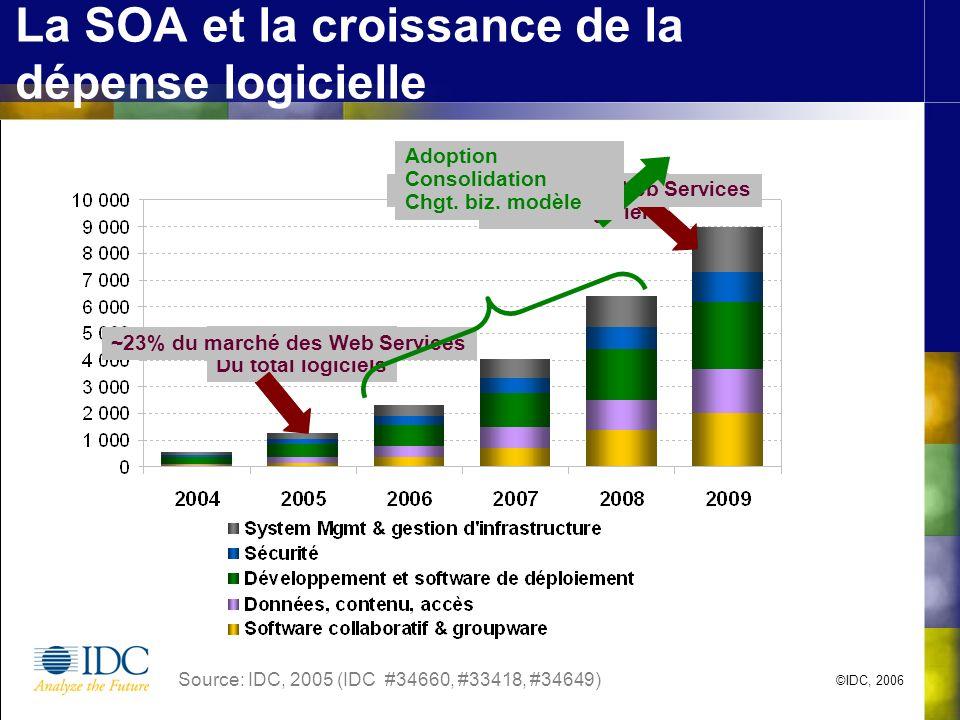 ©IDC, 2006 La SOA et la croissance de la dépense logicielle Source: IDC, 2005 (IDC #34660, #33418, #34649) 2005 = <0.6% Du total logiciels 2009 = <3.4