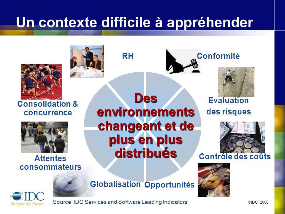 Evaluation des risques Contrôle des coûts Opportunités Consolidation & concurrence Attentes consommateurs Globalisation ConformitéRH Un contexte diffi