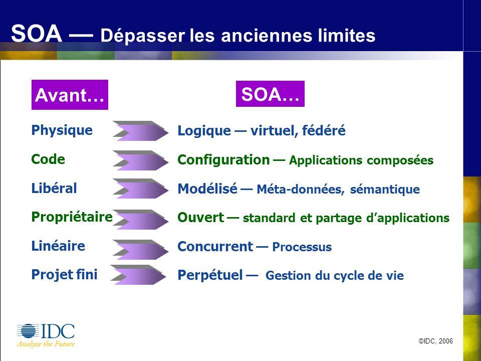©IDC, 2006 SOA Dépasser les anciennes limites Physique Code Libéral Propriétaire Linéaire Projet fini Logique virtuel, fédéré Configuration Applicatio