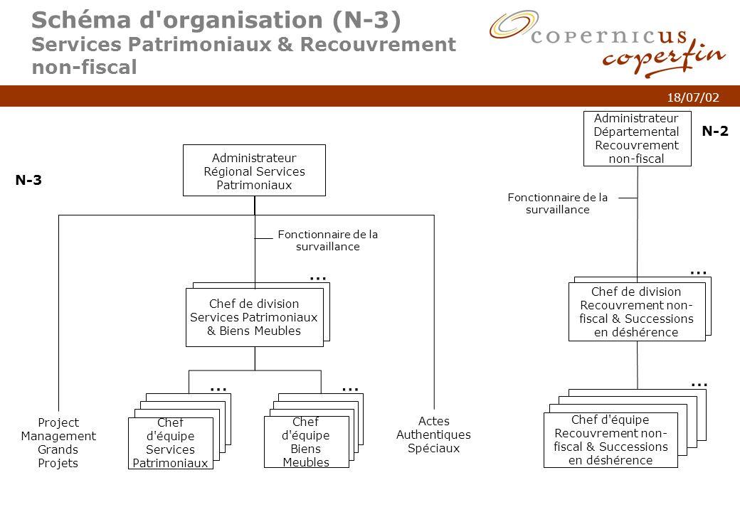 p. 5Titel van de presentatie 18/07/02 Schéma d'organisation (N-3) Services Patrimoniaux & Recouvrement non-fiscal Administrateur Régional Services Pat