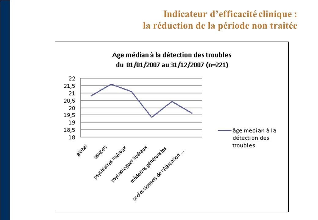Indicateur defficacité clinique : la réduction de la période non traitée