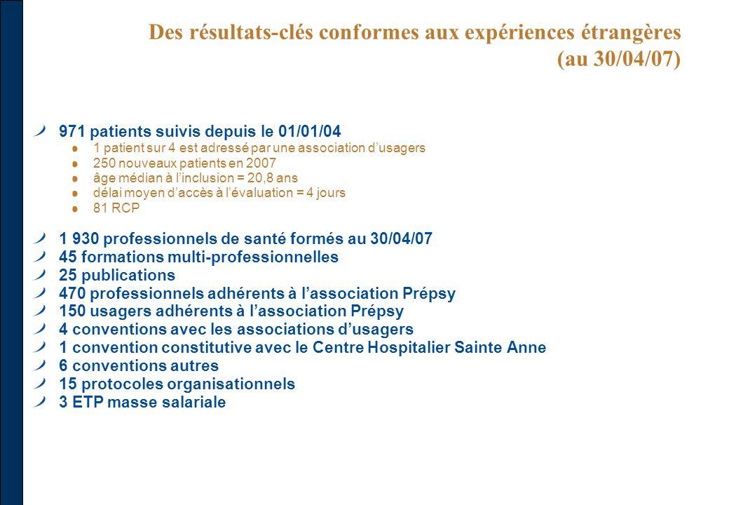 Des résultats-clés conformes aux expériences étrangères (au 30/04/07) 971 patients suivis depuis le 01/01/04 1 patient sur 4 est adressé par une assoc