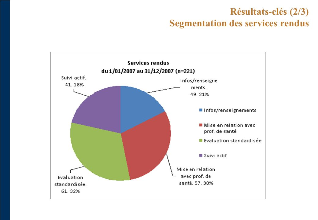 Résultats-clés (2/3) Segmentation des services rendus