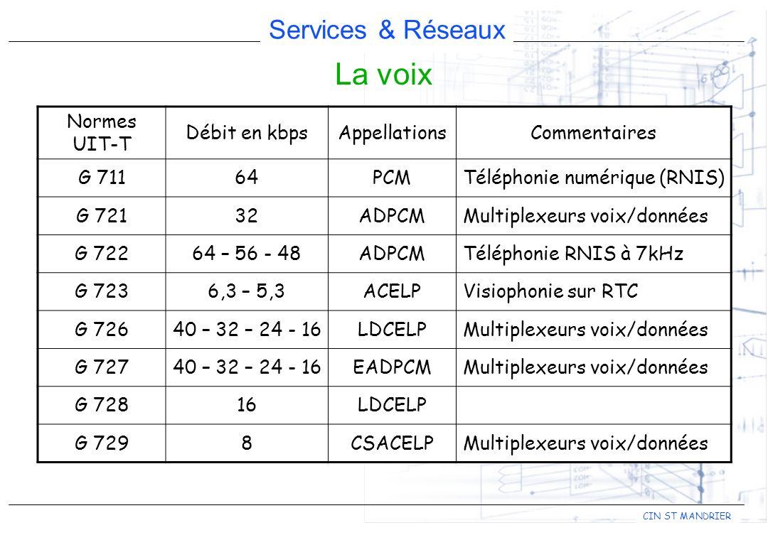 Services & Réseaux CIN ST MANDRIER La voix Normes UIT-T Débit en kbpsAppellationsCommentaires G 71164PCMTéléphonie numérique (RNIS) G 72132ADPCMMultip