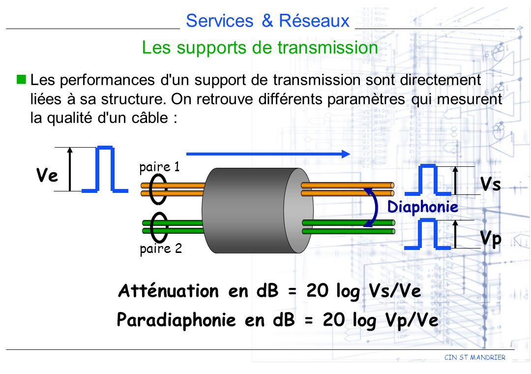 Services & Réseaux CIN ST MANDRIER Les supports de transmission Les performances d'un support de transmission sont directement liées à sa structure. O