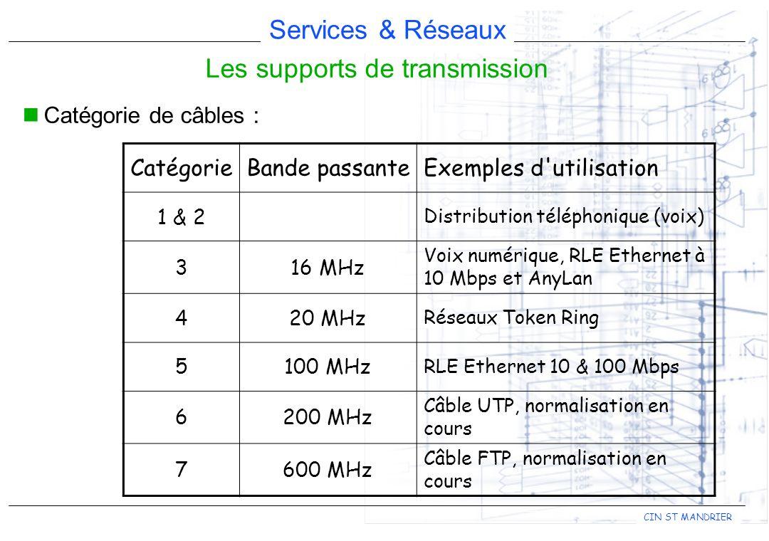 Services & Réseaux CIN ST MANDRIER Les supports de transmission Catégorie de câbles : CatégorieBande passanteExemples d'utilisation 1 & 2 Distribution