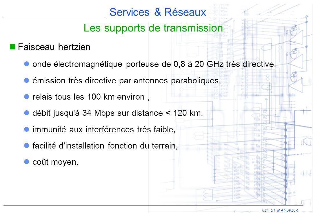 Services & Réseaux CIN ST MANDRIER Les supports de transmission Faisceau hertzien onde électromagnétique porteuse de 0,8 à 20 GHz très directive, émis