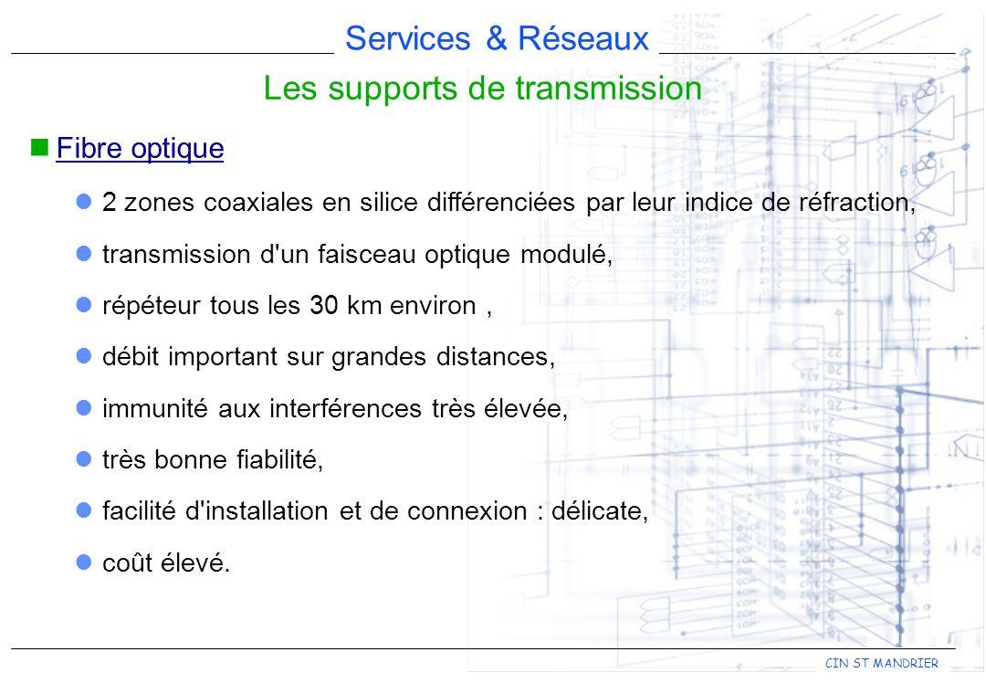 Services & Réseaux CIN ST MANDRIER Les supports de transmission Fibre optique 2 zones coaxiales en silice différenciées par leur indice de réfraction,