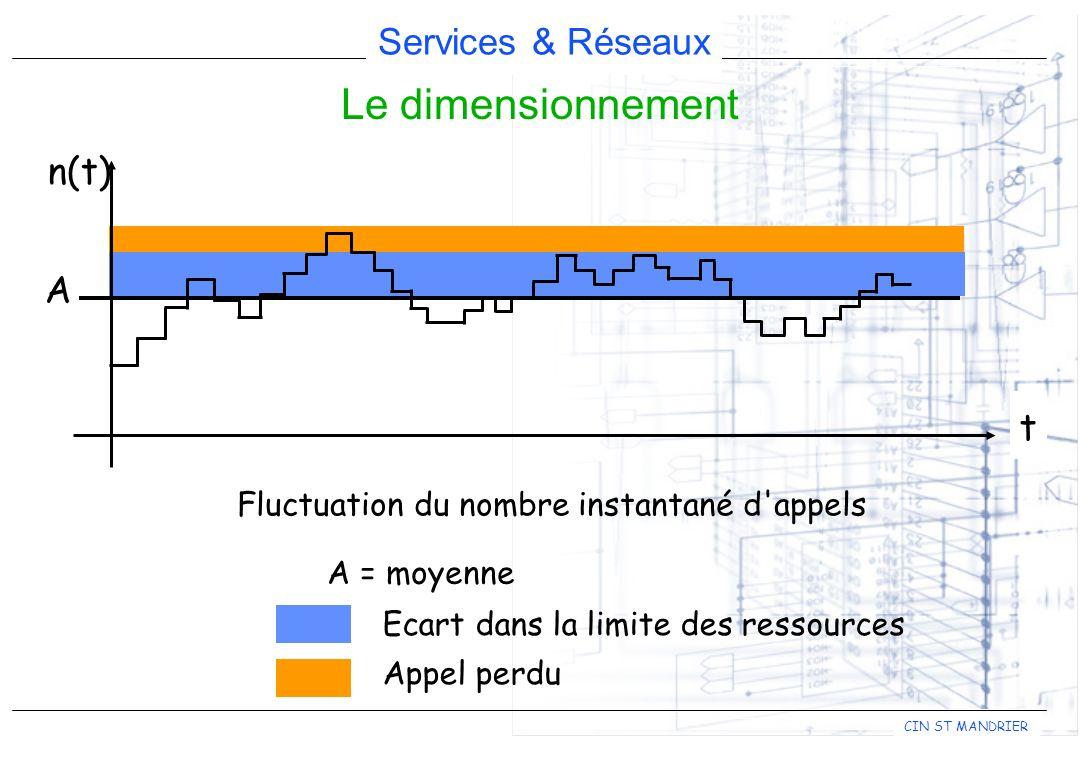 Services & Réseaux CIN ST MANDRIER Le dimensionnement Fluctuation du nombre instantané d'appels A = moyenne t n(t) A Ecart dans la limite des ressourc