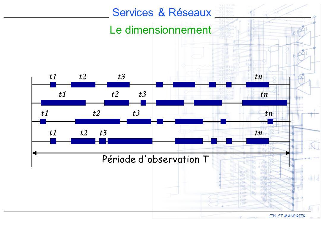 Services & Réseaux CIN ST MANDRIER Le dimensionnement Période d'observation T t1t2t3tn t1t2t3tn t1t2t3tn t1t2t3tn