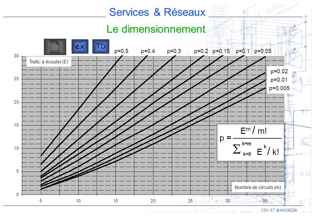 Services & Réseaux CIN ST MANDRIER Le dimensionnement p = k=m k=0 E / k! k E m / m! Nombre de circuits (m) Trafic à écouler (E) p=0,5p=0,4p=0,3p=0,2p=