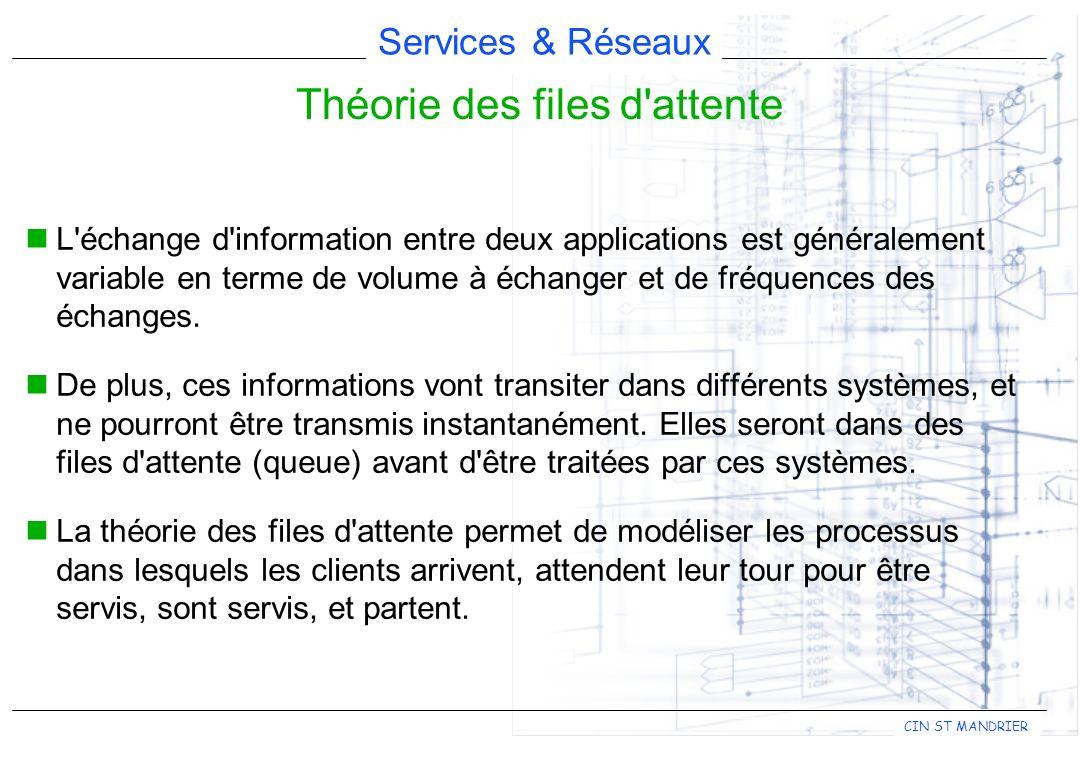 Services & Réseaux CIN ST MANDRIER L'échange d'information entre deux applications est généralement variable en terme de volume à échanger et de fréqu