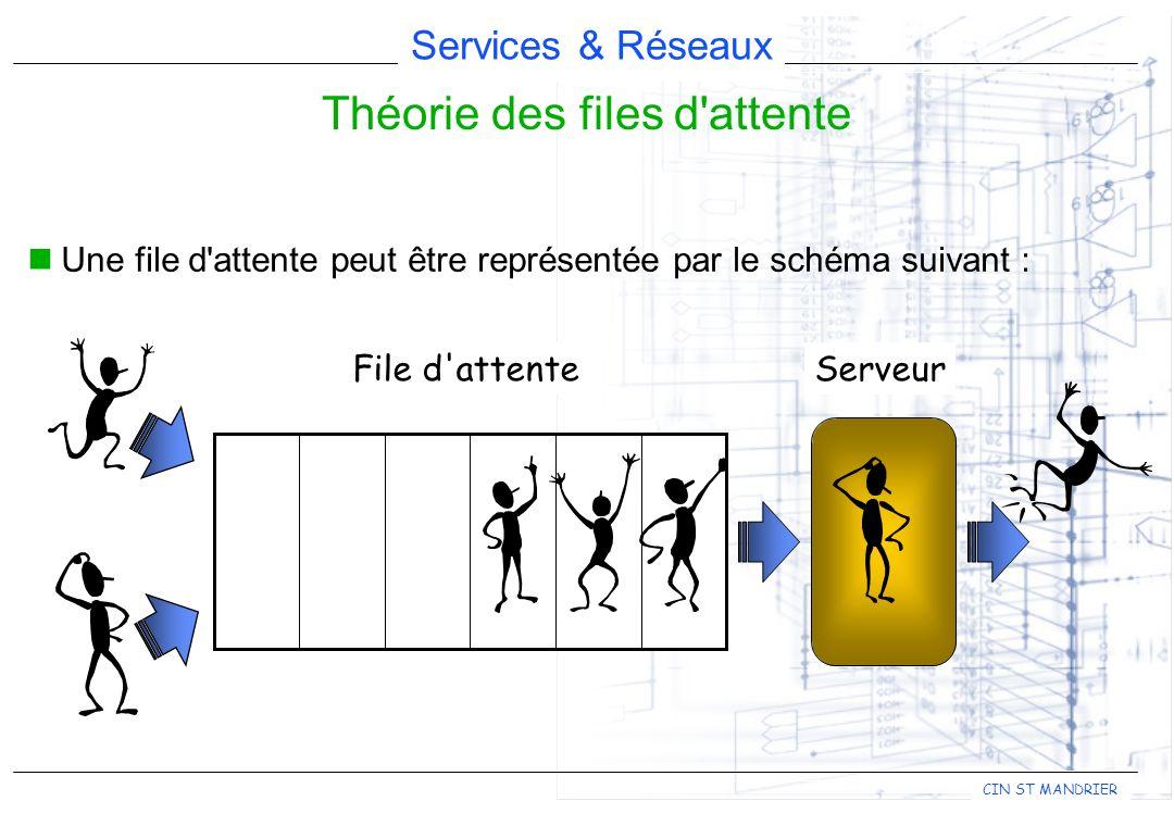Services & Réseaux CIN ST MANDRIER Une file d'attente peut être représentée par le schéma suivant : Théorie des files d'attente File d'attenteServeur