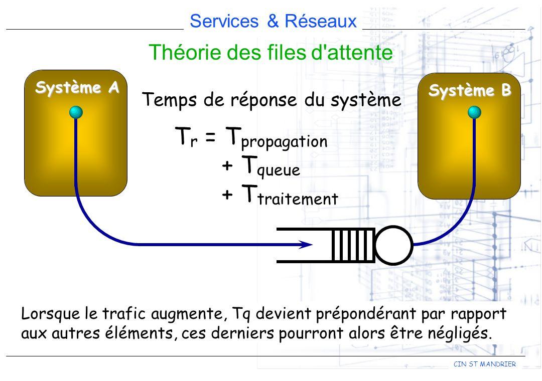 Services & Réseaux CIN ST MANDRIER Théorie des files d'attente Système A Système B T r = T propagation + T queue + T traitement Temps de réponse du sy