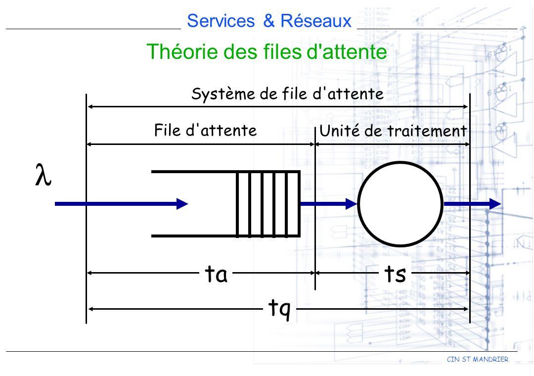 Services & Réseaux CIN ST MANDRIER Théorie des files d'attente Système de file d'attente File d'attente Unité de traitement tsta tq