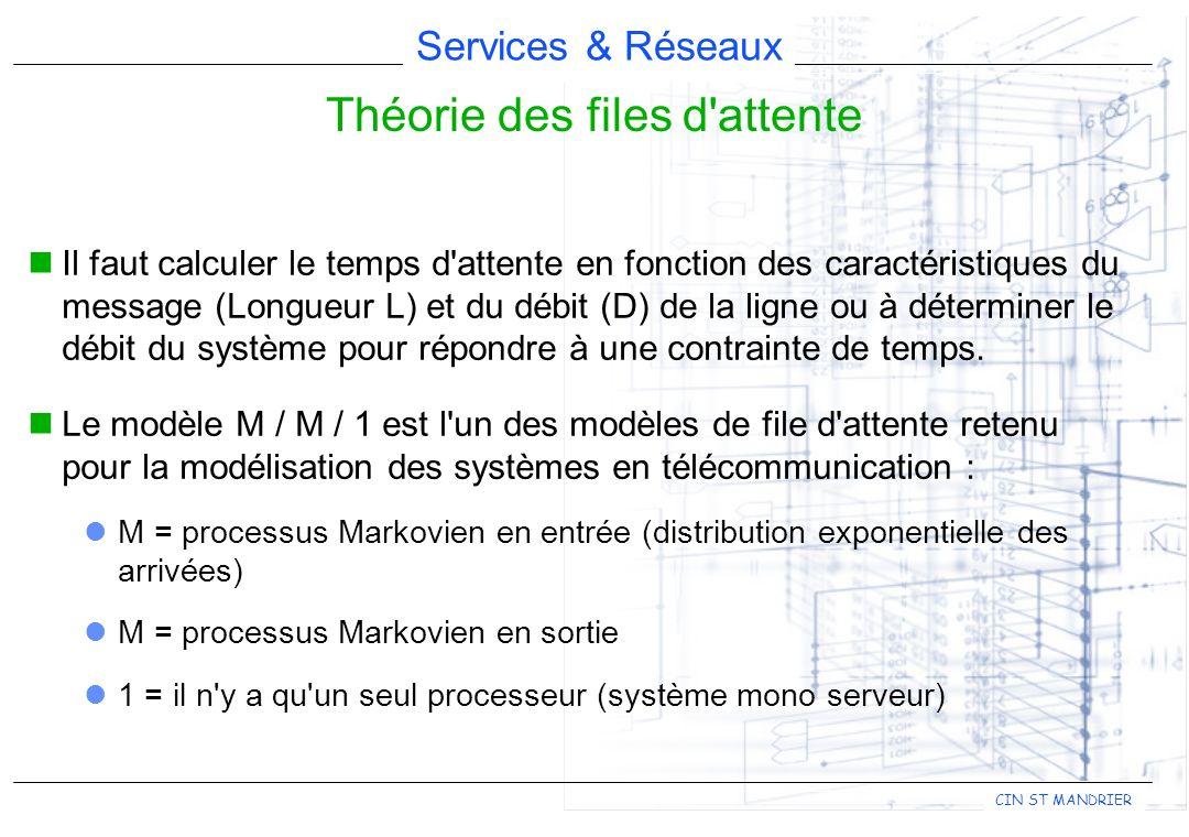 Services & Réseaux CIN ST MANDRIER Il faut calculer le temps d'attente en fonction des caractéristiques du message (Longueur L) et du débit (D) de la