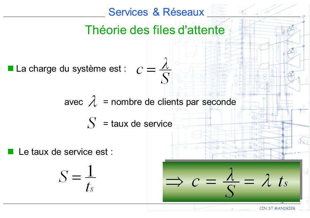 Services & Réseaux CIN ST MANDRIER La charge du système est : avec = nombre de clients par seconde = taux de service Le taux de service est : Théorie