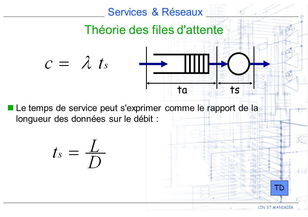 Services & Réseaux CIN ST MANDRIER tats Théorie des files d'attente Le temps de service peut s'exprimer comme le rapport de la longueur des données su