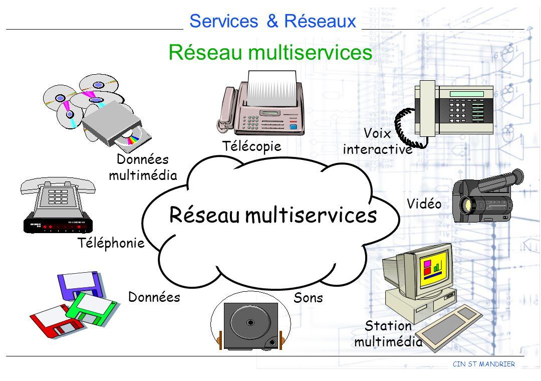 Services & Réseaux CIN ST MANDRIER Réseau multiservices Données multimédia Données Sons Voix interactive Station multimédia Vidéo Téléphonie Télécopie