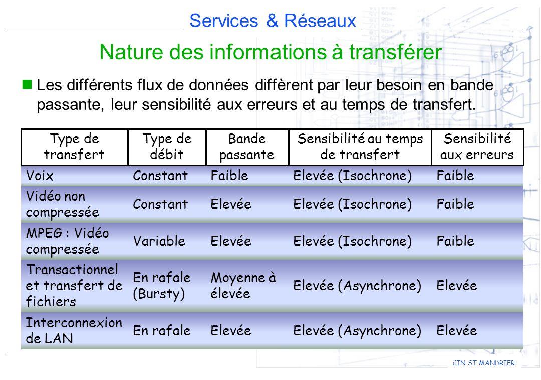 Services & Réseaux CIN ST MANDRIER Les différents flux de données diffèrent par leur besoin en bande passante, leur sensibilité aux erreurs et au temp