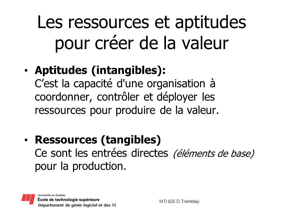 Département de génie logiciel et des TI MTI 825 D.Tremblay Les ressources et aptitudes pour créer de la valeur Aptitudes (intangibles): Cest la capaci