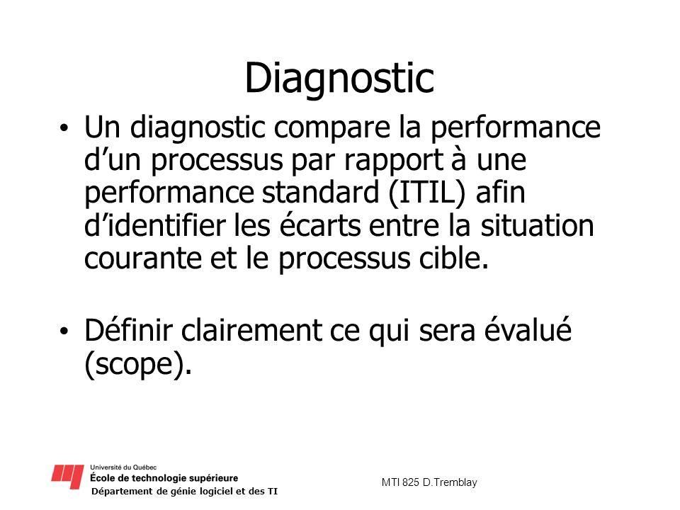 Département de génie logiciel et des TI MTI 825 D.Tremblay Diagnostic Un diagnostic compare la performance dun processus par rapport à une performance